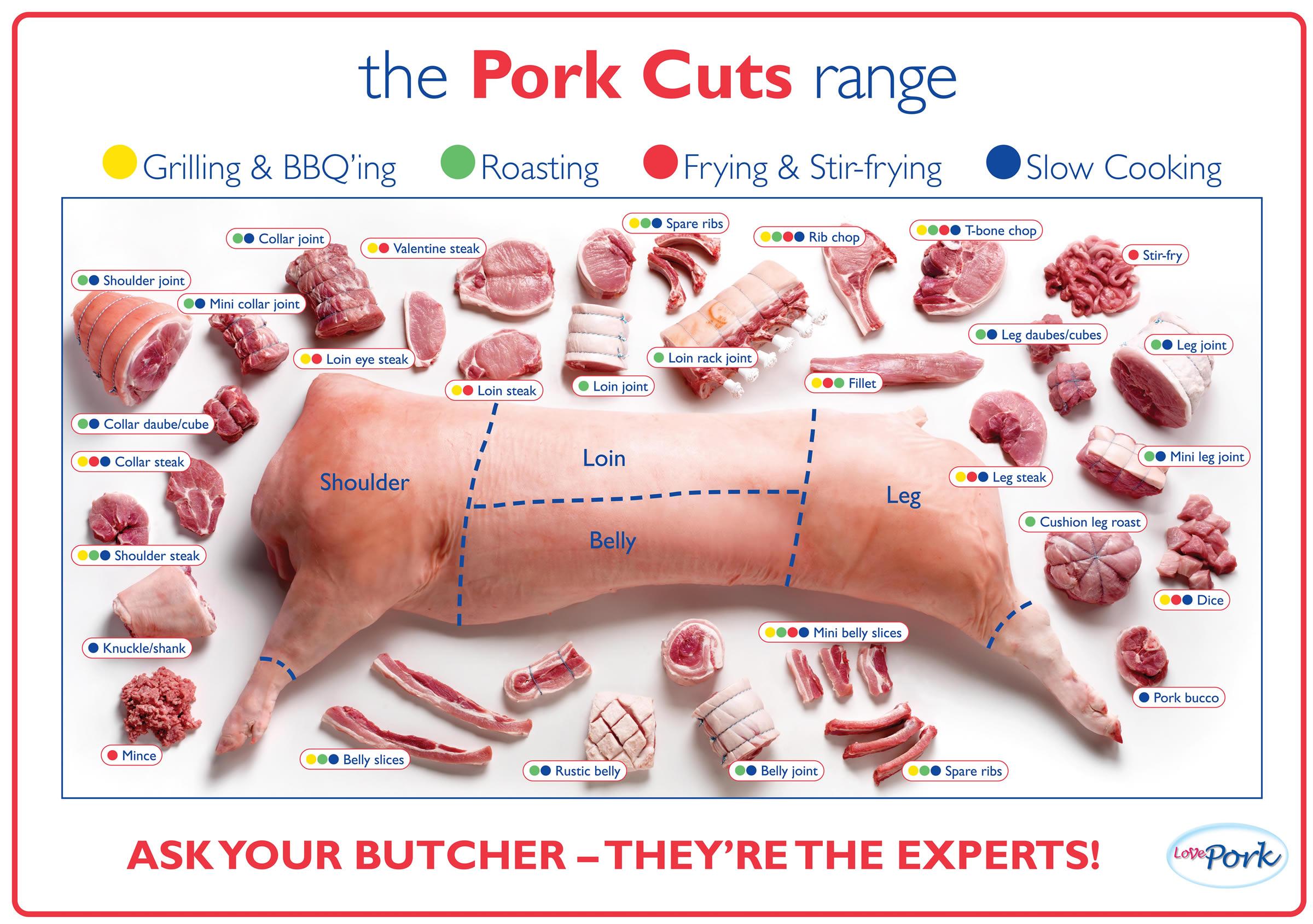 Auf Deutsch Pork Cuts No Ordinary Homestead